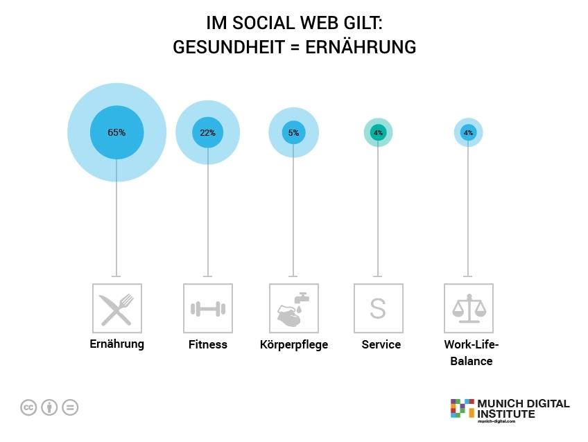 Infografik: Im Social Web gilt: Gesundheit = Ernährung